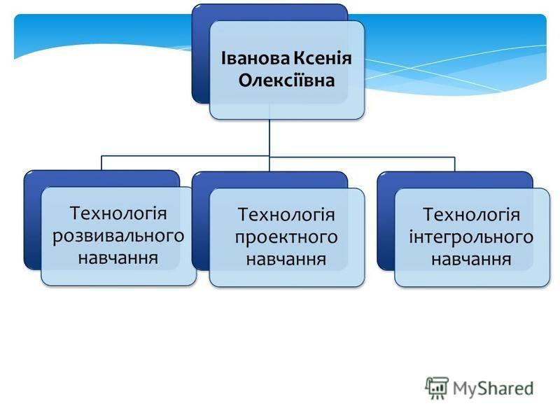 Іванова Ксенія Олексіївна Технологія розвивального навчання Технологія проектного навчання Технологія інтегрольного навчання
