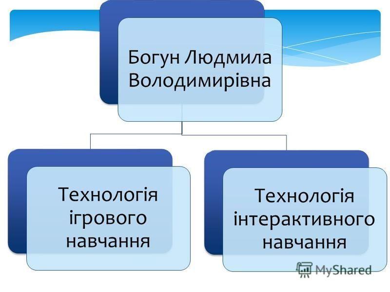 Богун Людмила Володимирівна Технологія ігрового навчання Технологія інтерактивного навчання