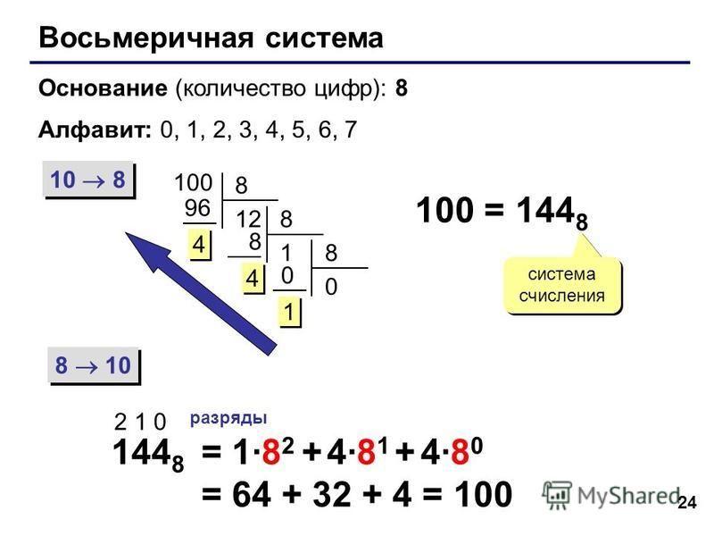 24 Восьмеричная система Основание (количество цифр): 8 Алфавит: 0, 1, 2, 3, 4, 5, 6, 7 10 8 8 10 100 8 12 96 4 4 8 1 8 4 4 8 0 0 1 1 100 = 144 8 система счисления 144 8 2 1 0 разряды = 1·8 2 + 4·8 1 + 4·8 0 = 64 + 32 + 4 = 100