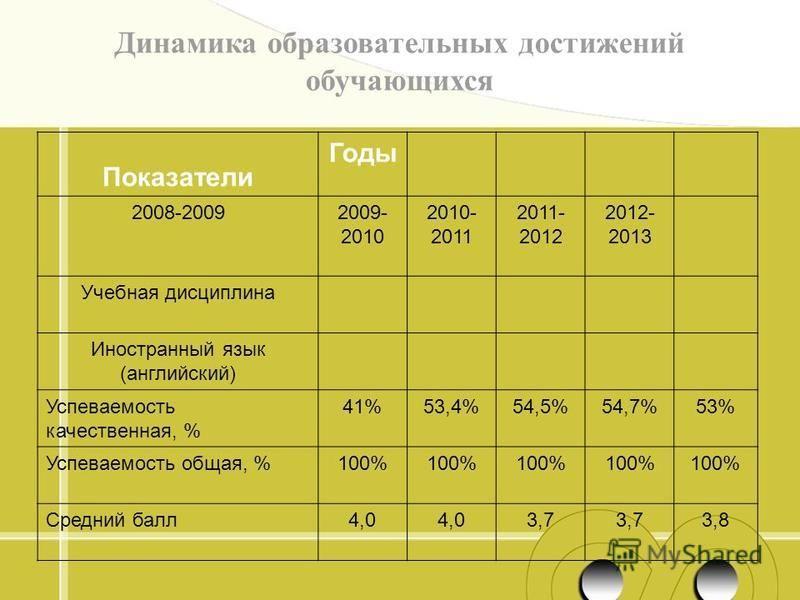 Динамика образовательнах достижений обучающихся « Показатели Годы 2008-20092009- 2010 2010- 2011 2011- 2012 2012- 2013 Учебная дисциплина Иностраннай язык (английский) Успеваемость качественная, % 41%53,4%54,5%54,7%53% Успеваемость общая, %100% Средн
