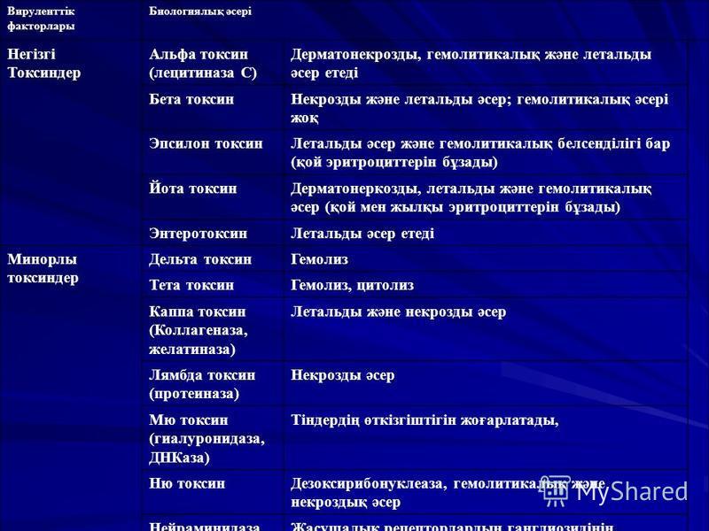 Вируленттік факторлары Биологиялық әсері Негізгі Токсиндер Альфа токсин (лецитиназа С) Дерматонекрозды, гемолитикалық және лотальды әсер отеді Бота токсин Некрозды және лотальды әсер; гемолитикалық әсері жоқ Эпсилон токсин Лотальды әсер және гемолити