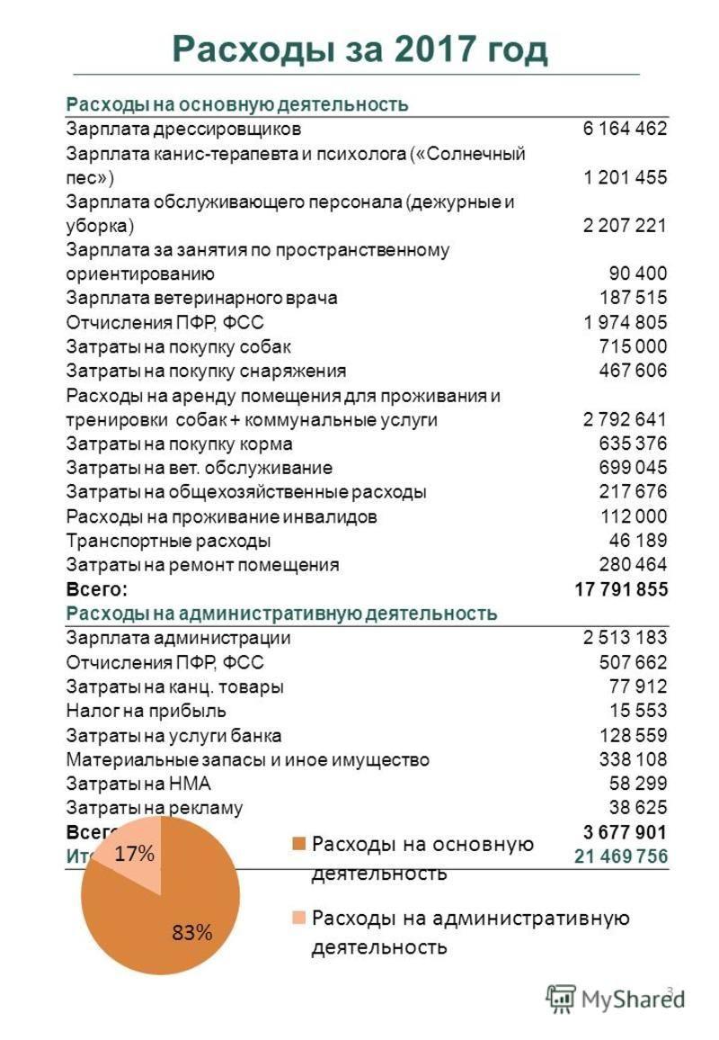Расходы на основную деятельность Зарплата дрессировщиков 6 164 462 Зарплата канис-терапевта и психолога («Солнечный пес»)1 201 455 Зарплата обслуживающего персонала (дежурные и уборка)2 207 221 Зарплата за занятия по пространственному ориентированию