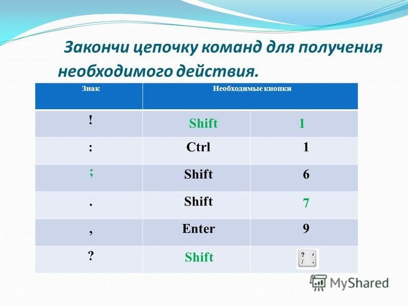 Закончи цепочку команд для получения необходимого действия. Знак Необходимые кнопки ! :Ctrl1 Shift6.,Enter9 ? Shift 1 Shift ; 7