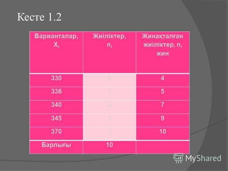 Варианталар, X i Жиіліктер, n i Жинақталған жиіліктер, n i шин 33044 33615 34027 34529 370110 Барлығы 10 Кесте 1.2