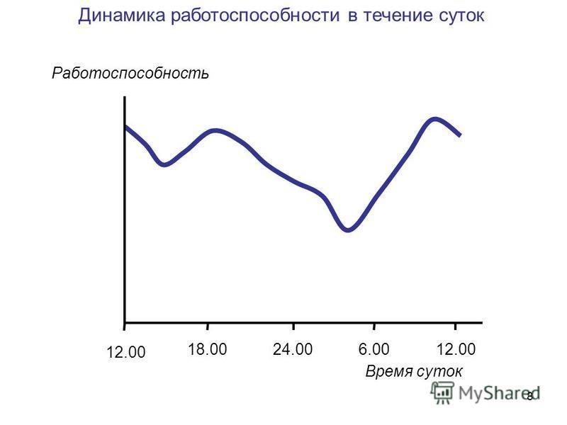 8 Динамика работоспособности в течение суток Работоспособность 12.00 24.0018.006.0012.00 Время суток