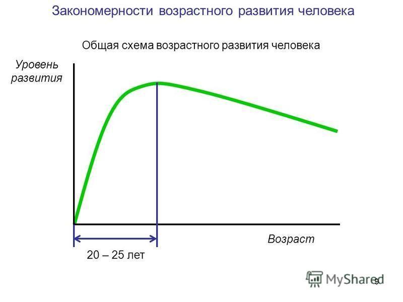 9 Возраст Уровень развития Общая схема возрастного развития человека 20 – 25 лет Закономерности возрастного развития человека