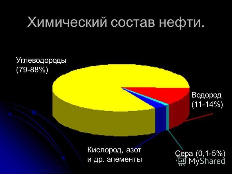 Химический состав нефти. Водород (11-14%) Сера (0,1-5%) Кислород, азот и др. элементы Углеводороды (79-88%)