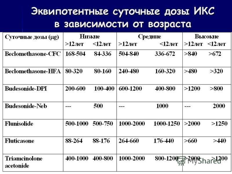 Эквипотентные суточные дозы ИКС в зависимости от возраста