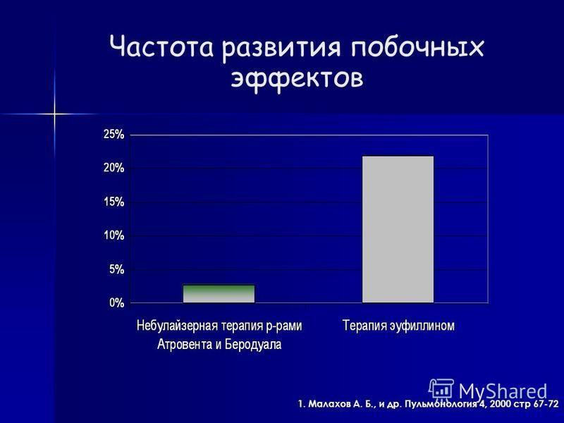 Частота развития побочных эффектов 1. Малахов А. Б., и др. Пульмонология 4, 2000 стр 67-72