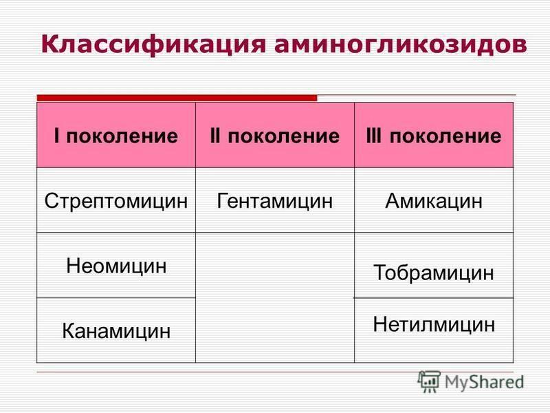 Классификация аминогликозидов I поколениеII поколениеIII поколение Стрептомицин ГентамицинАмикацин Неомицин Тобрамицин Нетилмицин Канамицин