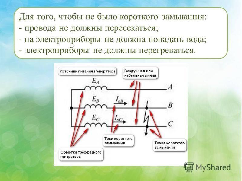 Для того, чтобы не было короткого замыкания: - провода не должны пересекаться; - на электроприборы не должна попадать вода; - электроприборы не должны перегреваться.