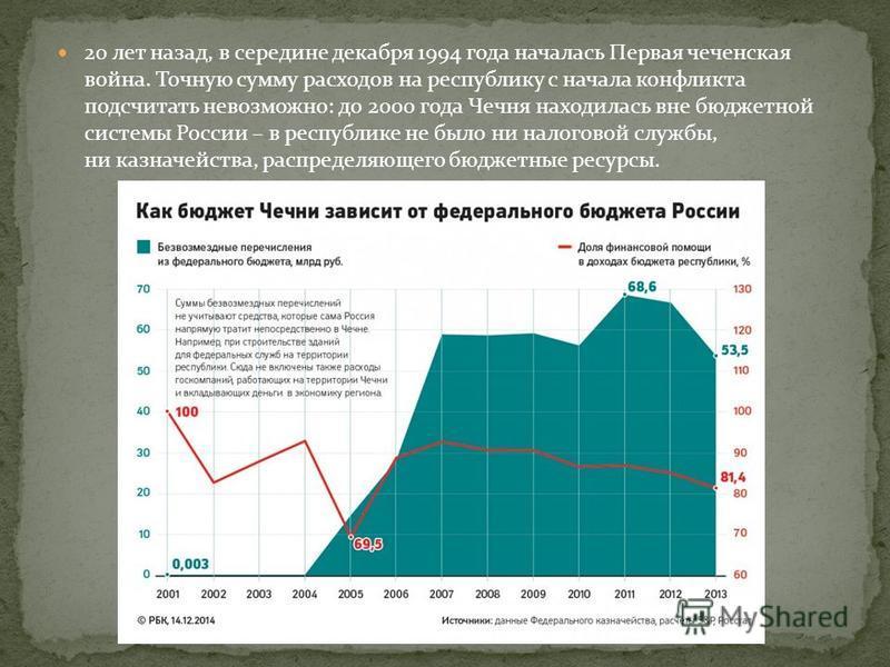 20 лет назад, в середине декабря 1994 года началась Первая чеченская война. Точную сумму расходов на республику с начала конфликта подсчитать невозможно: до 2000 года Чечня находилась вне бюджетной системы России – в республике не было ни налоговой с