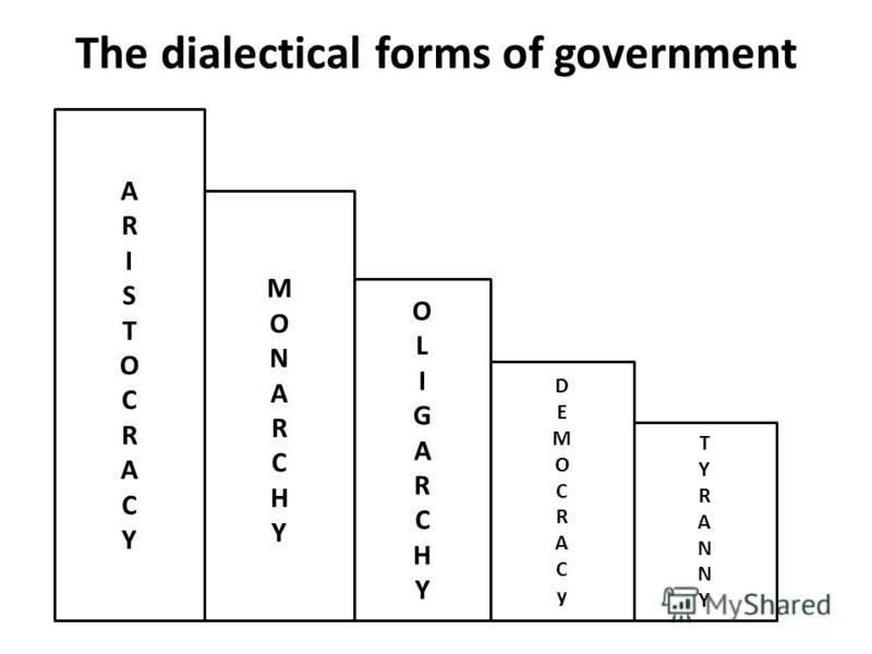 The dialectical forms of government ARISTOCRACYARISTOCRACY MONARCHYMONARCHY OLIGARCHYOLIGARCHY DEMOCRACyDEMOCRACy TYRANNYTYRANNY