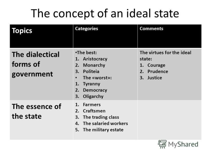 The concept of an ideal state Topics CategoriesComments The dialectical forms of government The best: 1.Aristocracy 2.Monarchy 3.Politeia The «worst»: 1.Tyranny 2.Democracy 3.Oligarchy The virtues for the ideal state: 1.Courage 2.Prudence 3.Justice T