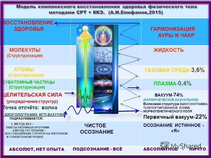 ВОССТАНОВЛЕНИЕ ЗДОРОВЬЯ ГАРМОНИЗАЦИЯ АУРЫ И ЧАКР МОЛЕКУЛЫ ( Структуризация ) ЖИДКОСТЬ АТОМЫ ( Структуризация ) ГАЗОВАЯ СРЕДА - 3,6% СУБАТОМНЫЕ ЧАСТИЦЫ ( Структуризация ) ПЛАЗМА - 0,4% ЦЕЛИТЕЛЬСКАЯ СИЛА ( упорядочение структур ) Точка отсчёта : волна