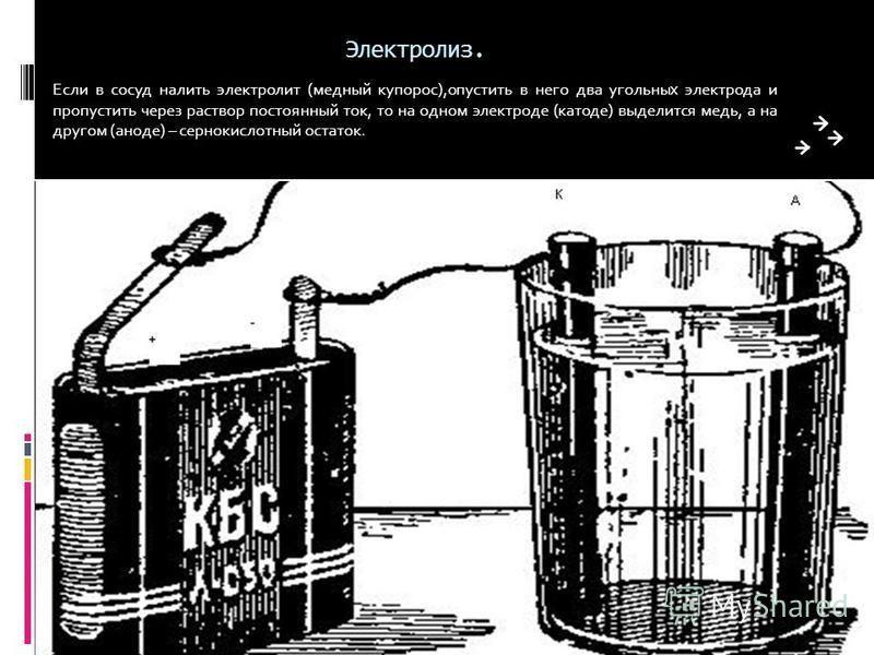 Электролиз. Если в сосуд налить электролит (медный купорос),опустить в него два угольных электрода и пропустить через раствор постоянный ток, то на одном электроде (катоде) выделится медь, а на другом (аноде) – сернокислотный остаток.