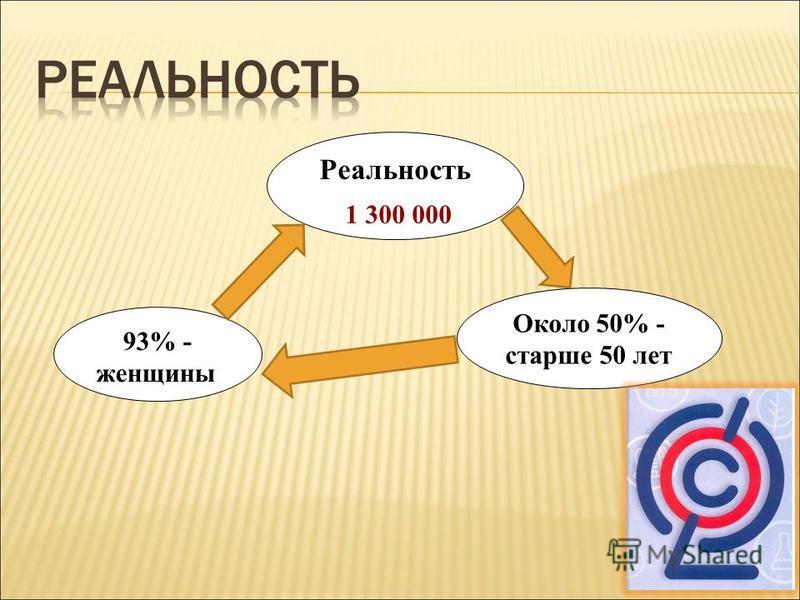 Реальность 1 300 000 93% - женщины Около 50% - старше 50 лет