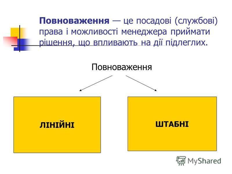Повноваження це посадові (службові) права і можливості менеджера приймати рішення, що впливають на дії підлеглих. Повноваження ЛІНІЙНІ ШТАБНІ