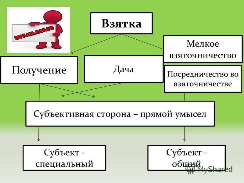 Взятка Получение Дача Субъект - специальный Субъективная сторона – прямой умысел Субъект - общий Посредничество во взяточничестве Мелкое взяточничество