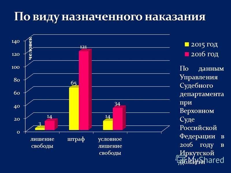 По данным Управления Судебного департамента при Верховном Суде Российской Федерации в 2016 году в Иркутской области