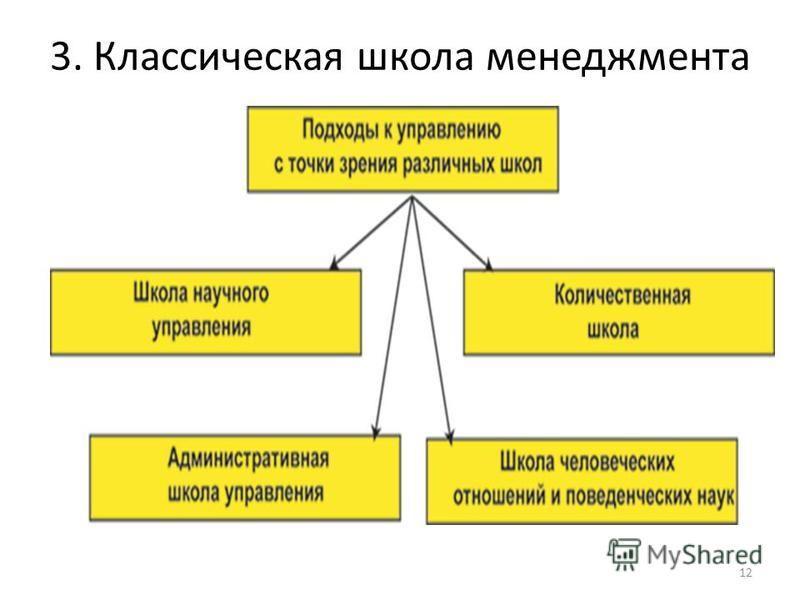 3. Классическая школа менеджмента 12