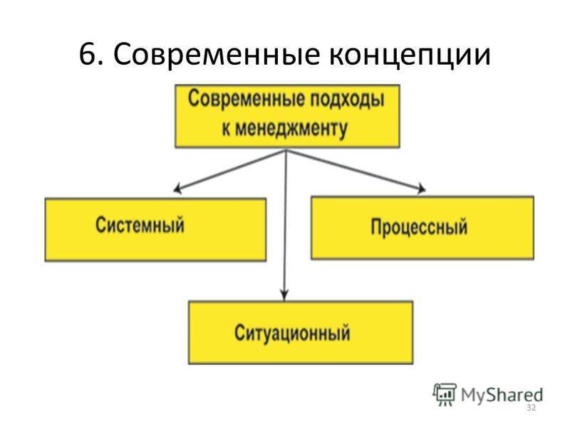 6. Современные концепции 32