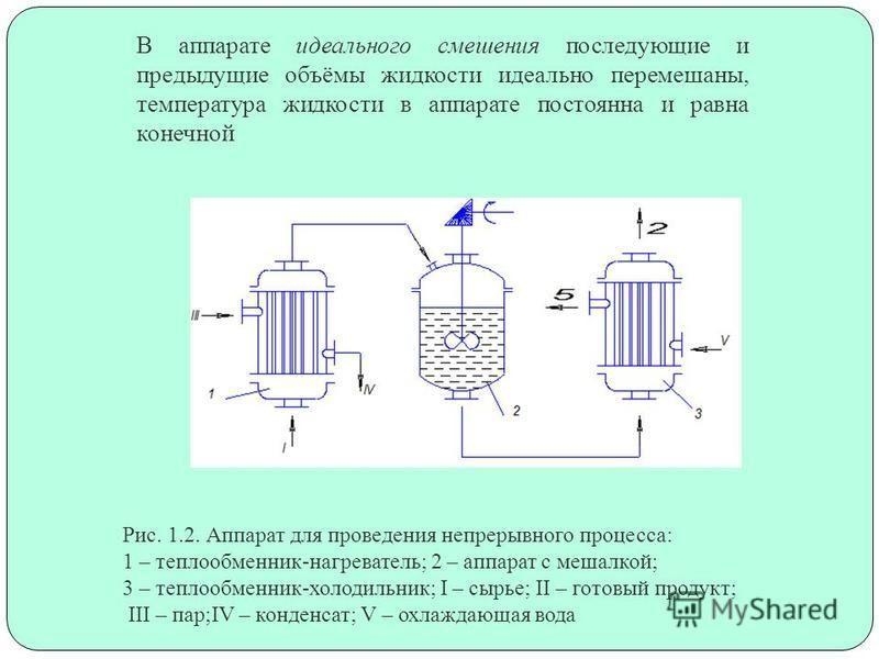 В аппарате идеального смешения последующие и предыдущие объёмы жидкости идеально перемешаны, температура жидкости в аппарате постоянна и равна конечной Рис. 1.2. Аппарат для проведения непрерывного процесса: 1 – теплообменник-нагреватель; 2 – аппарат