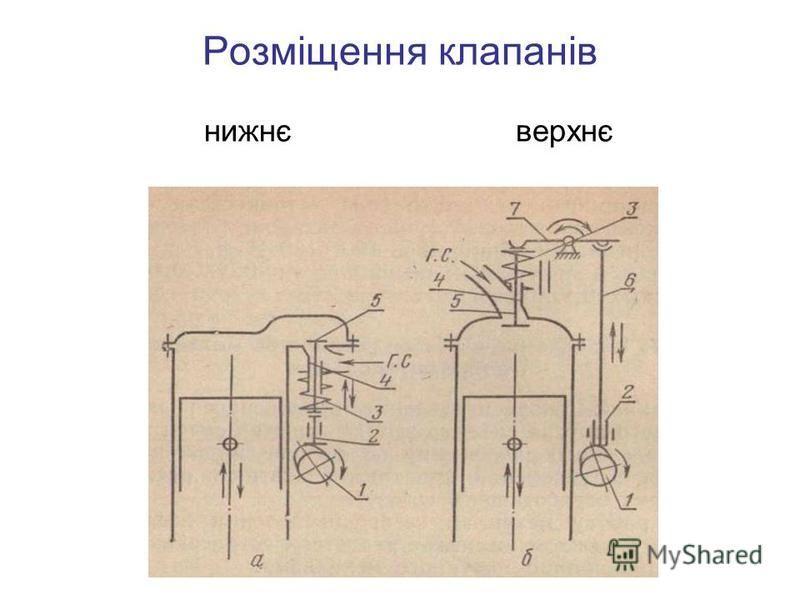 Розміщення клапанів нижнє верхнє
