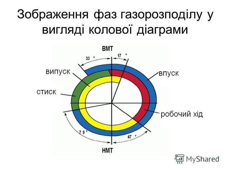 Зображення фаз газорозподілу у вигляді колової діаграми