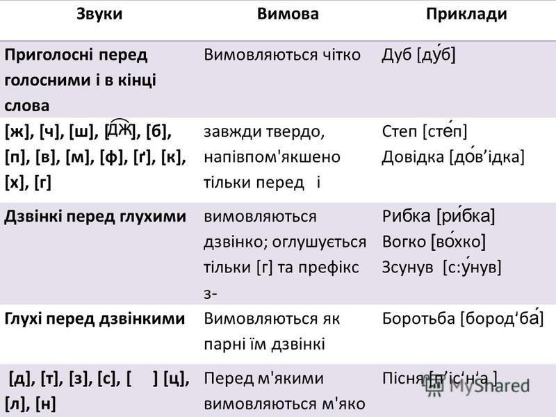 ЗвукиВимоваПриклади Приголосні перед голосними і в кінці слова Вимовляються чітко Дуб [ду́б] [ж], [ч], [ш], [ ], [б], [п], [в], [м], [ф], [ґ], [к], [х], [г] завжди твердо, напівпом'якшено тільки перед і Степ [сте́п] Довідка [до́відка] Дзвінкі перед г