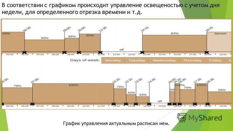 В соответствии с графиком происходит управление освещенностью с учетом дня недели, для определенного отрезка времени и т.д. График управления актуальным расписанием.