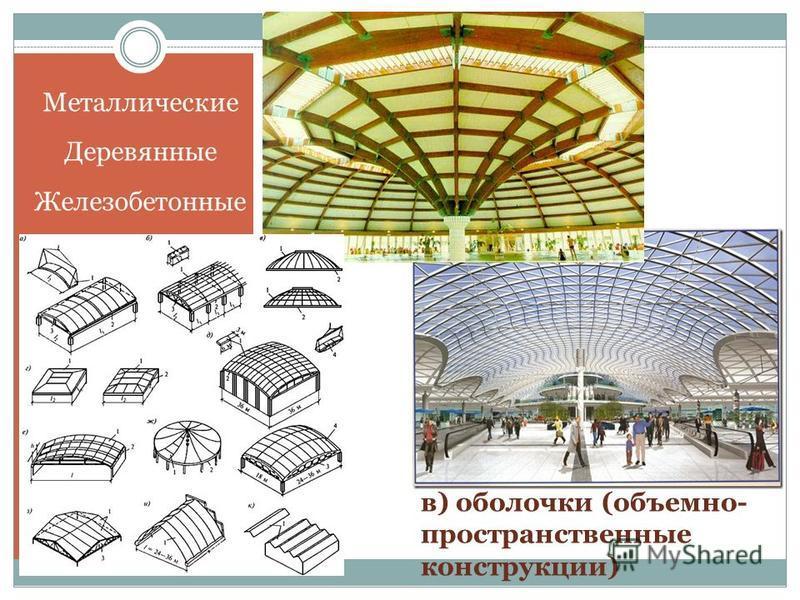 Металлические Деревянные Железобетонные в) оболочки (объемно- пространственные конструкции)