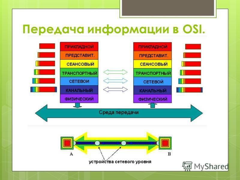Передача информации в OSI.