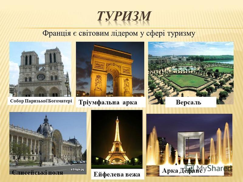 Франція є світовим лідером у сфері туризму Тріумфальна арка Арка Дефанс Ейфелева вежа Собор Паризької Богоматері Версаль Єлисейські поля