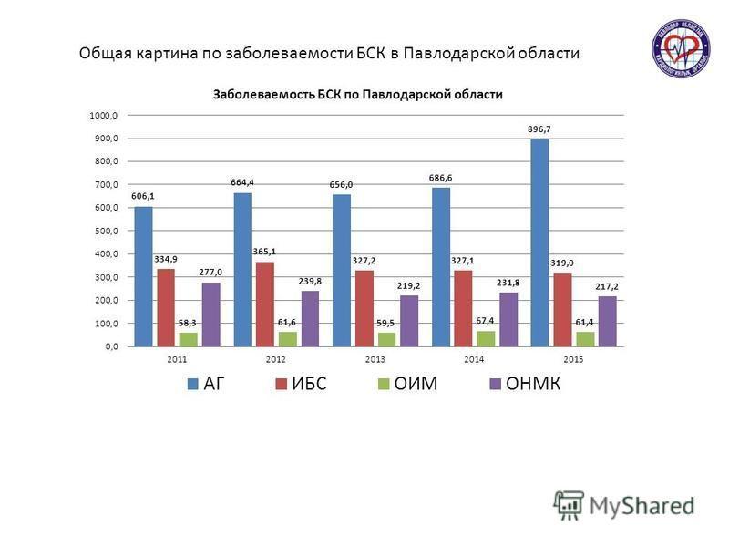Общая картина по заболеваемости БСК в Павлодарской области