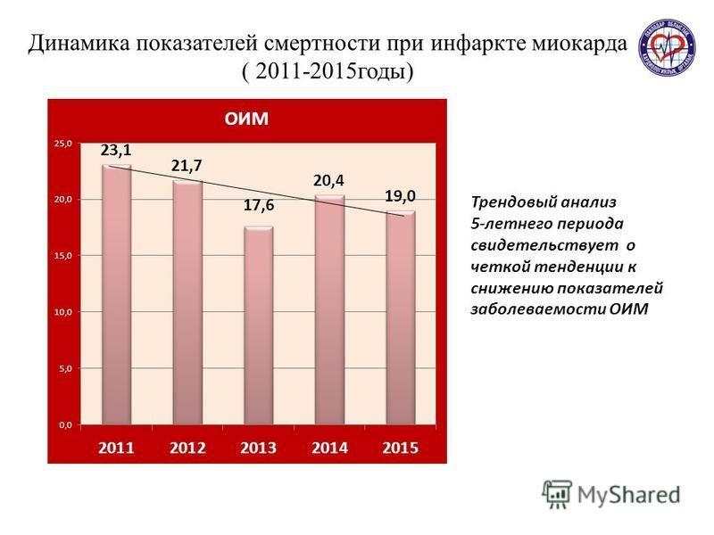 Динамика показателей смертности при инфаркте миокарда ( 2011-2015 годы) Трендовый анализ 5-летнего периода свидетельствует о четкой тенденции к снижению показателей заболеваемости ОИМ