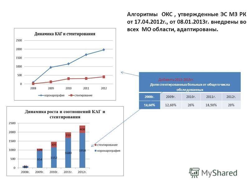 Доля стентированных больных от общего числа обследованных 2008 г.2009 г.2010 г.2011 г.2012 г. 18,60%12,60%26%18,50%20% Добавить 2013-2015 гг. Алгоритмы ОКС, утвержденные ЭС МЗ РК от 17.04.2012 г., от 08.01.2013 г. внедрены во всех МО области, адаптир