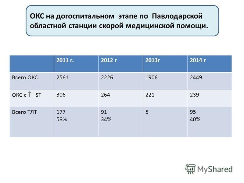 2011 г.2012 г 2013 г 2014 г Всего ОКС2561222619062449 ОКС с ST 306264221239 Всего ТЛТ177 58% 91 34% 595 40% ОКС на догоспитальном этапе по Павлодарской областной станции скорой медицинской помощи.