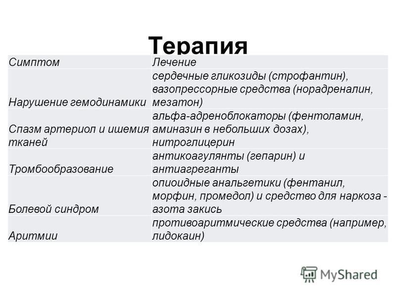 Терапия Симптом Лечение Нарушение гемодинамики сердечные гликозиды (строфантин), вазопрессорные средства (норадреналин, мезатон) Спазм артериол и ишемия тканей альфа-адреноблокаторы (фентоламин, аминазин в небольших дозах), нитроглицерин Тромбообразо