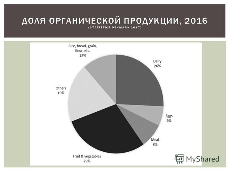 ДОЛЯ ОРГАНИЧЕСКОЙ ПРОДУКЦИИ, 2016 (STATISTICS DENMARK 2017)