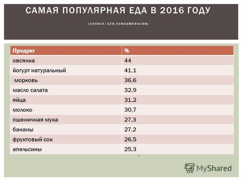 Продукт% овсянка 44 йогурт натуральный 41,1 морковь 36,6 масло салата 32,9 яйца 31,2 молоко 30,7 пшеничная мука 27,3 бананы 27,2 фруктовый сок 26,5 апельсины 25,3 САМАЯ ПОПУЛЯРНАЯ ЕДА В 2016 ГОДУ (SOURCE: GFK CONSUMERSCAN).
