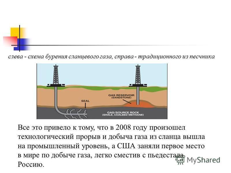 слева - схема бурения сланцевого газа, справа - традиционного из песчника Все это привело к тому, что в 2008 году произошел технологический прорыв и добыча газа из сланца вышла на промышленный уровень, а США заняли первое место в мире по добыче газа,