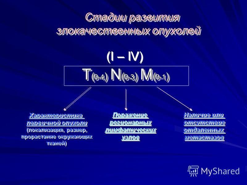 Стадии развития злокачественных опухолей Стадии развития злокачественных опухолей T ( 0-4 ) N ( 0-3 ) M ( 0-1 ) (I – IV) Характеристика первичной опухоли (локализация, размер, прорастание окружающих тканей) Характеристика первичной опухоли (локализац