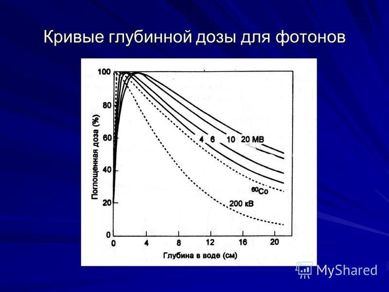 Кривые глубинной дозы для фотонов