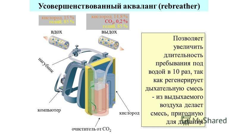 Усовершенствованный акваланг (rebreather) Позволяет увеличить длительность пребывания под водой в 10 раз, так как регенерирует дыхательную смесь - из выдыхаемого воздуха делает смесь, пригодную для дыхания очиститель от CO 2 кислород кислород, 15 % г