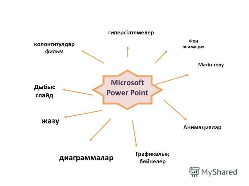 мәтін Фон анимация кестелер Дыбыс слайд колонтитулдар фильм жазу Microsoft Power Point Графикалық бейнелер диаграммалар гиперсілтемелер Анимациялар Мәтін теру