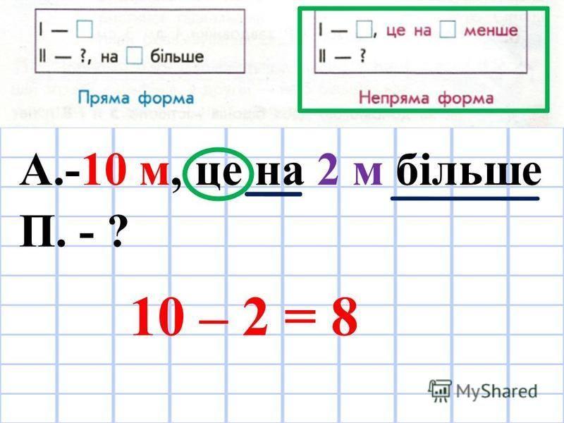 А.-10 м, це на 2 м більше П. - ? 10 – 2 = 8