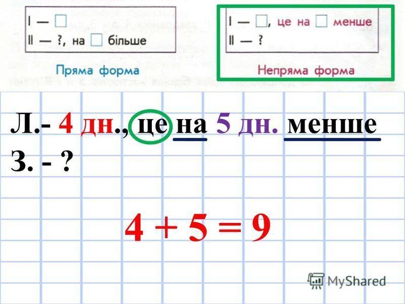Л.- 4 дн., це на 5 дн. менше З. - ? 4 + 5 = 9