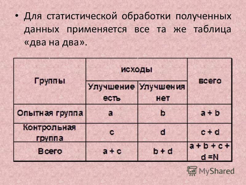 Для статистической обработки полученных данных применяется все та же таблица «два на два».