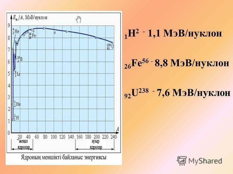 Меншікті байланыс энергиясы деп ядроның байланыс энергиясының А массалық санға қатынасын, яғни бір нуклонға сәйкес келетін байланыс энергиясын айтады Е м.б = Е б /А - меншікті байланыс энергиясы